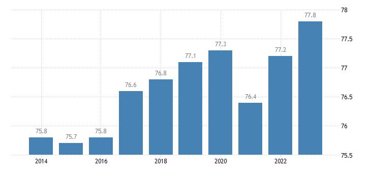 austria activity rate eurostat data
