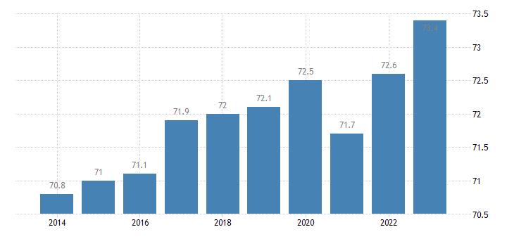 austria activity rate females eurostat data