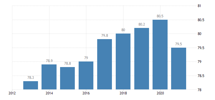 austria activity rate from 20 to 64 years eurostat data