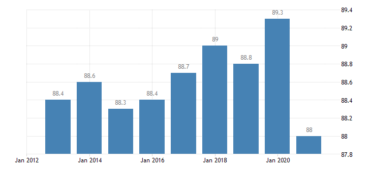 austria activity rate from 25 to 54 years eurostat data