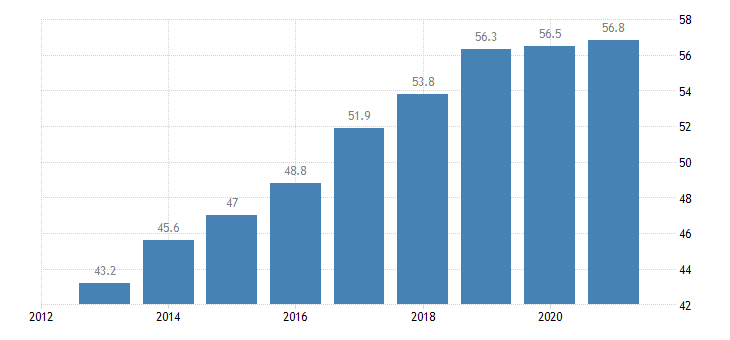 austria activity rate from 55 to 64 years eurostat data