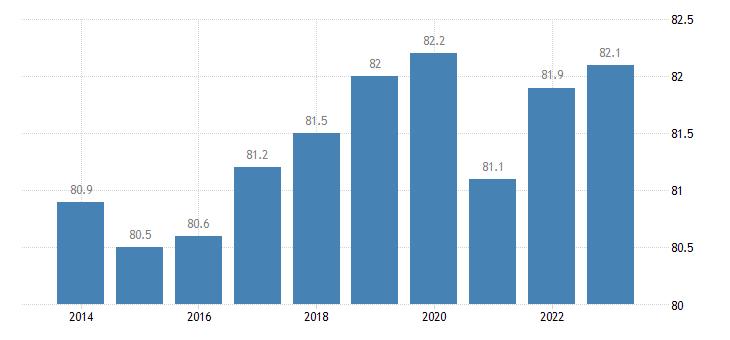austria activity rate males eurostat data