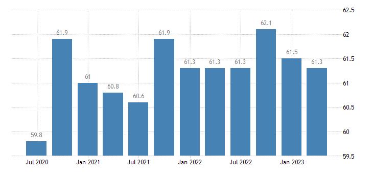 austria activity rates eurostat data