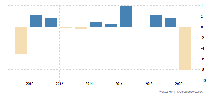 austria adjusted net national income annual percent growth wb data