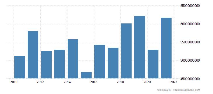 austria adjusted net savings excluding particulate emission damage us dollar wb data