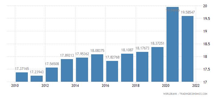 austria adjusted savings consumption of fixed capital percent of gni wb data