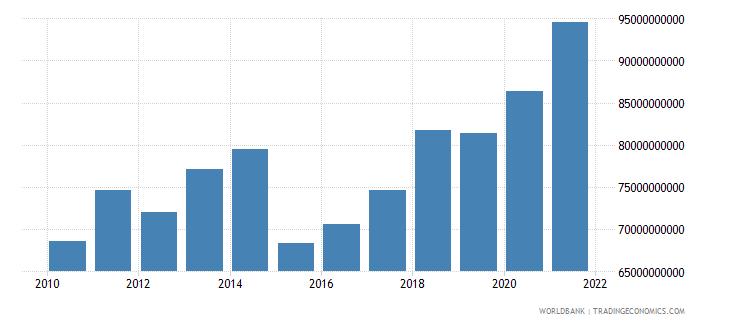 austria adjusted savings consumption of fixed capital us dollar wb data
