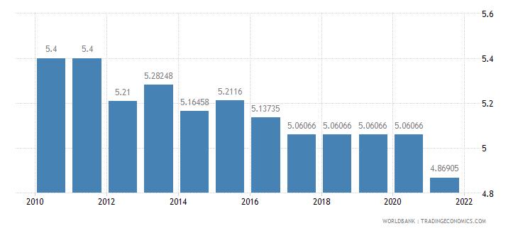 austria adjusted savings education expenditure percent of gni wb data
