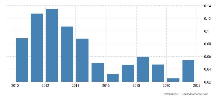 austria adjusted savings energy depletion percent of gni wb data