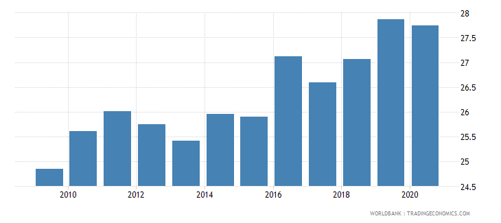 austria adjusted savings gross savings percent of gni wb data