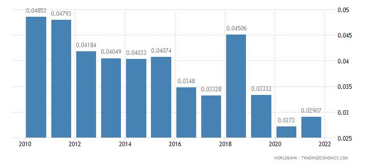austria adjusted savings net forest depletion percent of gni wb data