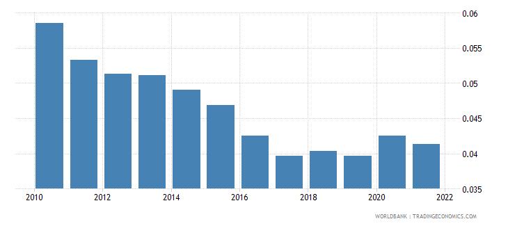 austria adjusted savings particulate emission damage percent of gni wb data