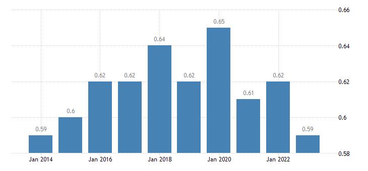 austria aggregate replacement ratio eurostat data