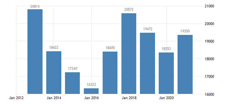 austria agricultural factor income per annual work unit awu eurostat data
