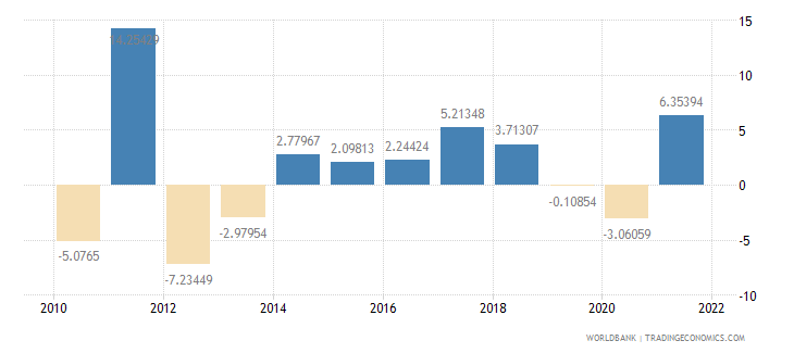 austria agriculture value added annual percent growth wb data