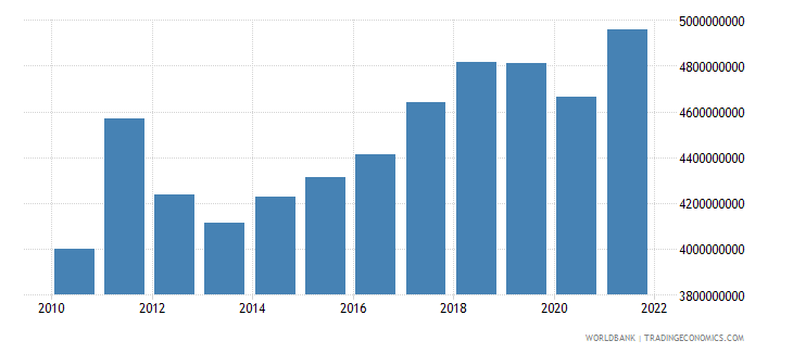 austria agriculture value added constant 2000 us dollar wb data