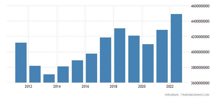 austria agriculture value added constant lcu wb data