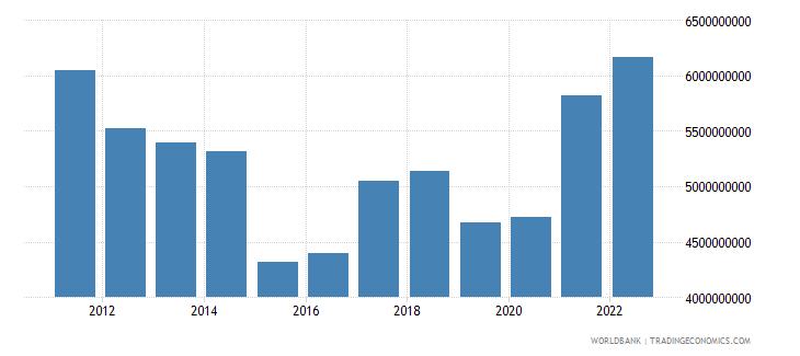 austria agriculture value added us dollar wb data