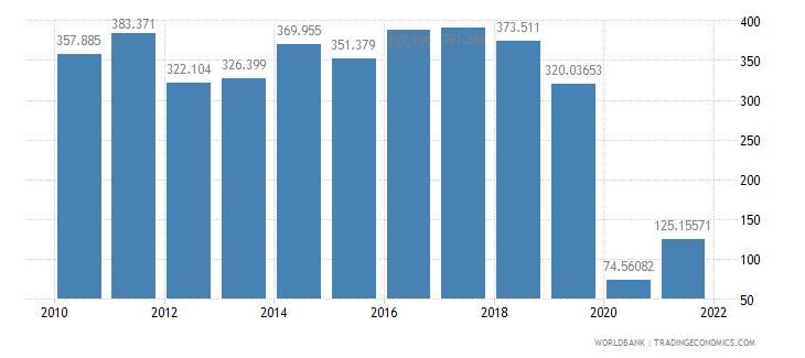 austria air transport freight million ton km wb data