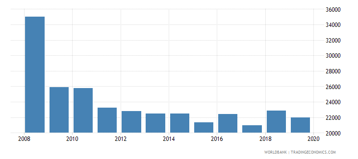 austria armed forces personnel total wb data