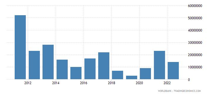 austria arms exports constant 1990 us dollar wb data