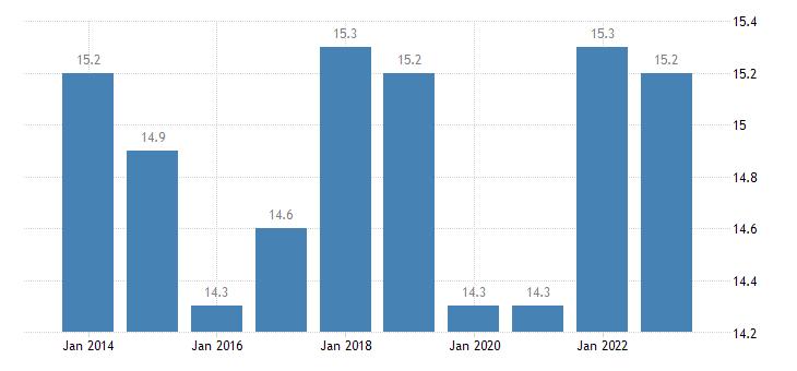 austria at risk of poverty rate females eurostat data