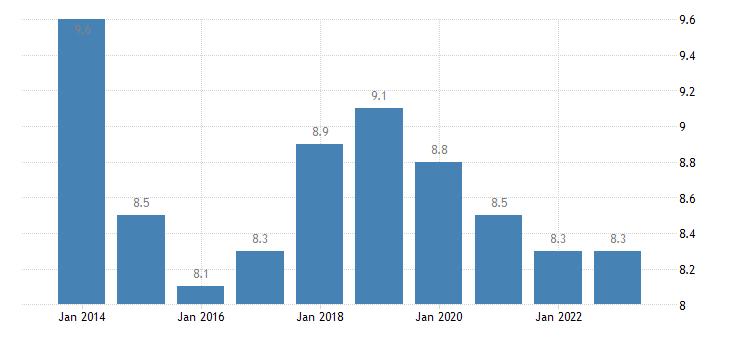 austria at risk of poverty rate owner eurostat data