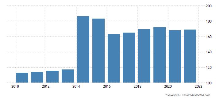 austria atms per 100000 adults gfd wb data