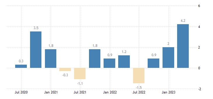 austria balance of payments current account eurostat data