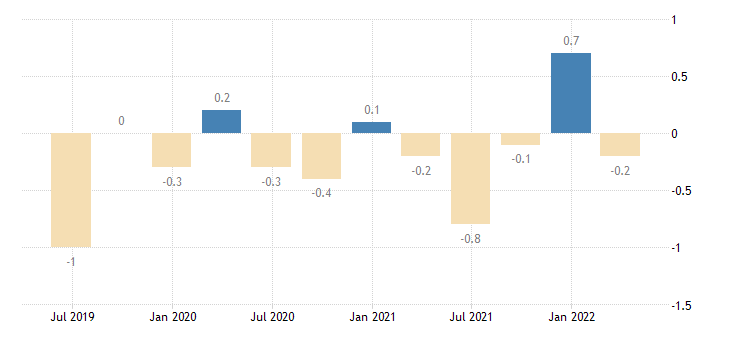 austria balance of payments current account on primary income eurostat data
