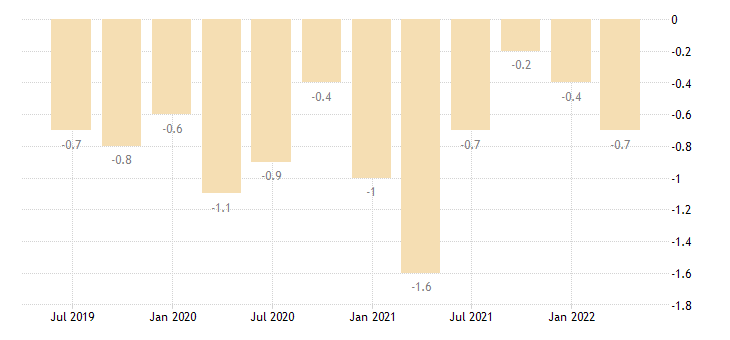 austria balance of payments current account on secondary income eurostat data