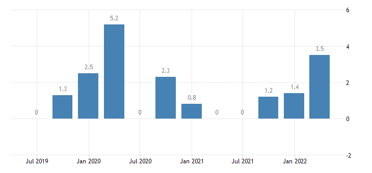 austria balance of payments current account on services eurostat data