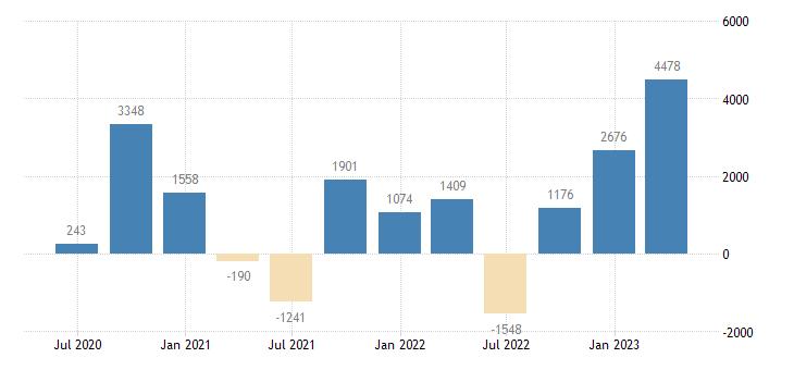austria balance of payments current capital account eurostat data