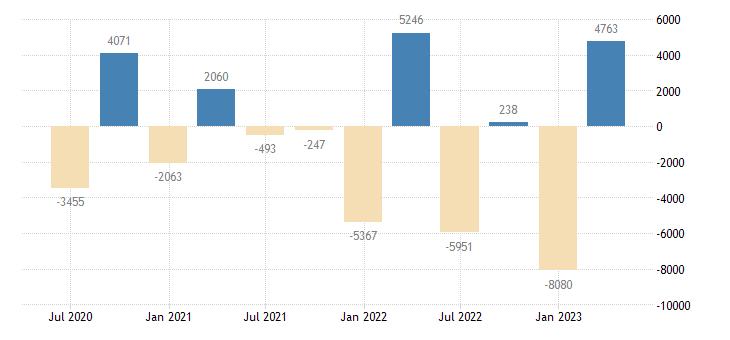 austria balance of payments financial account net eurostat data