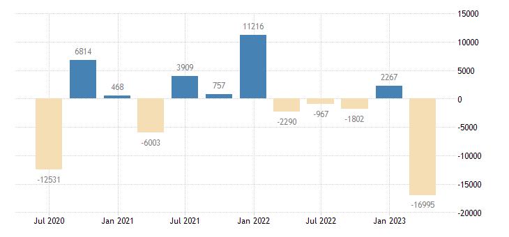 austria balance of payments financial account net on portfolio investment eurostat data