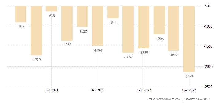 Austria Balance of Trade