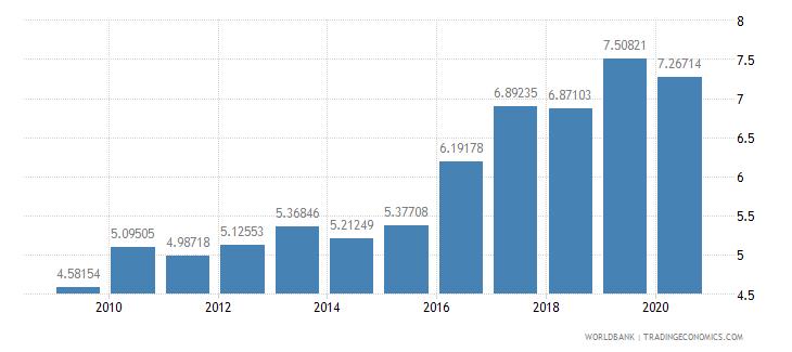 austria bank capital to assets ratio percent wb data