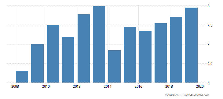 austria bank capital to total assets percent wb data