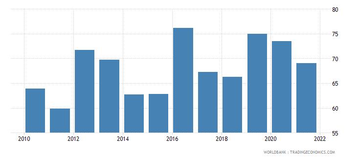 austria bank cost to income ratio percent wb data