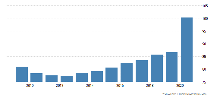 austria bank deposits to gdp percent wb data