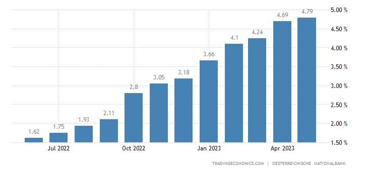 Austria Prime Lending Rate