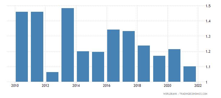 austria bank net interest margin percent wb data