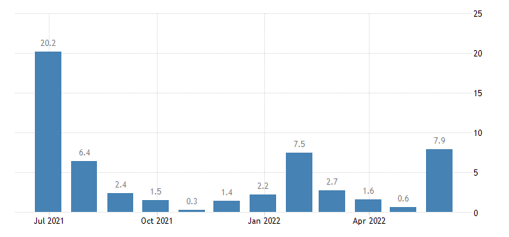 austria building activity eurostat data