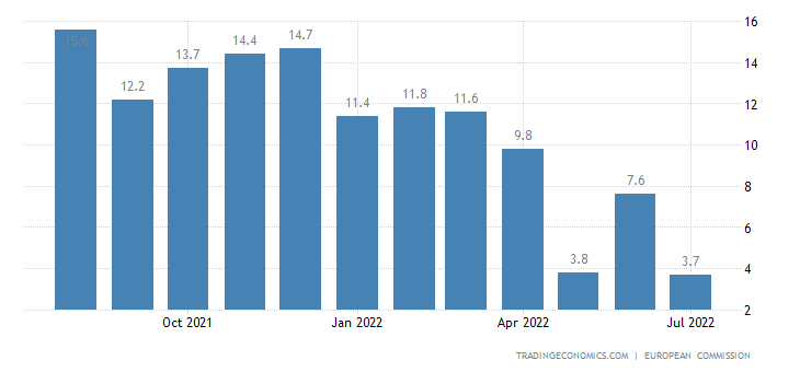 Austria Business Confidence