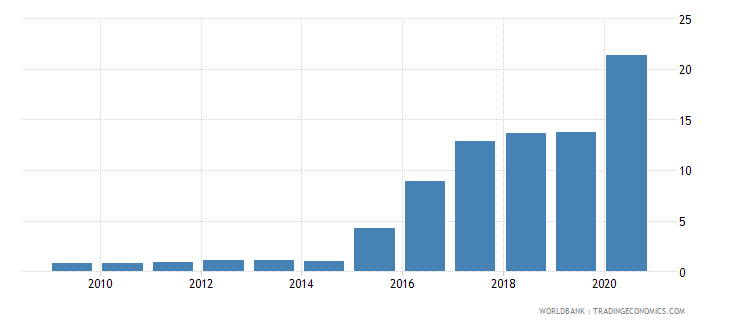 austria central bank assets to gdp percent wb data
