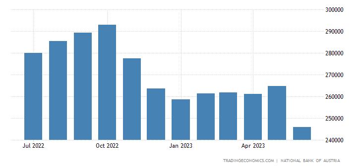 Austria Central Bank Balance Sheet