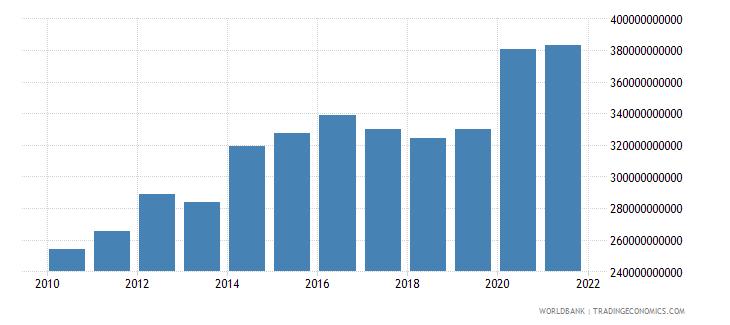 austria central government debt total current lcu wb data