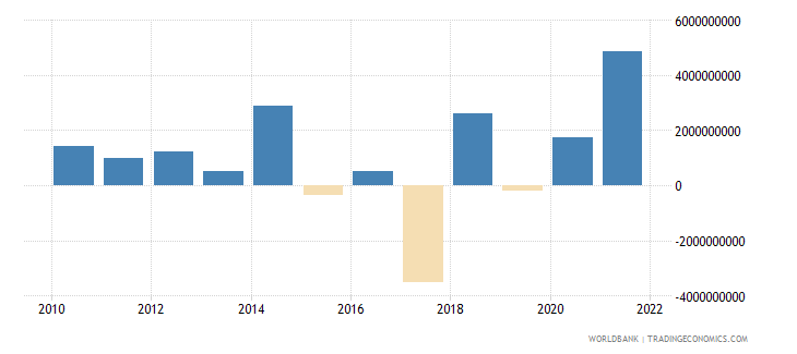 austria changes in net reserves bop us dollar wb data