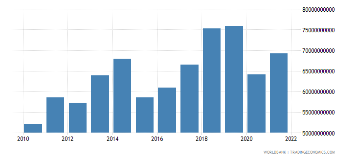 austria commercial service exports us dollar wb data