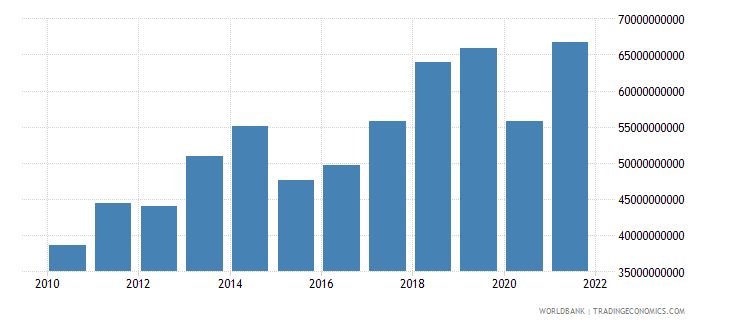 austria commercial service imports us dollar wb data